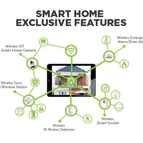 Smart Home, Apa itu?